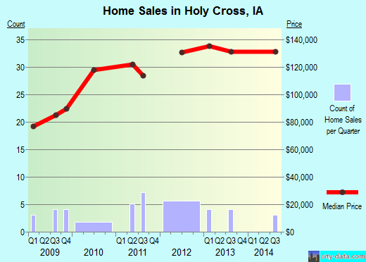 Holy Cross,IA real estate house value index trend