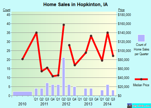 Hopkinton,IA real estate house value index trend