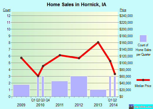 Hornick,IA real estate house value index trend