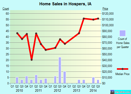 Hospers,IA real estate house value index trend