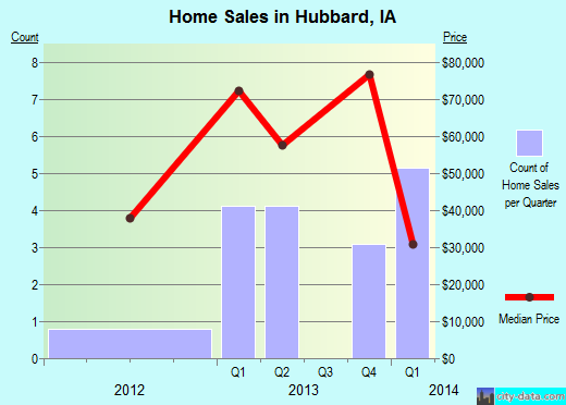 Hubbard,IA real estate house value index trend