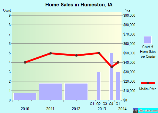 Humeston,IA real estate house value index trend