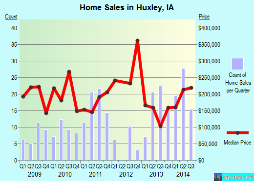 Huxley,IA real estate house value index trend
