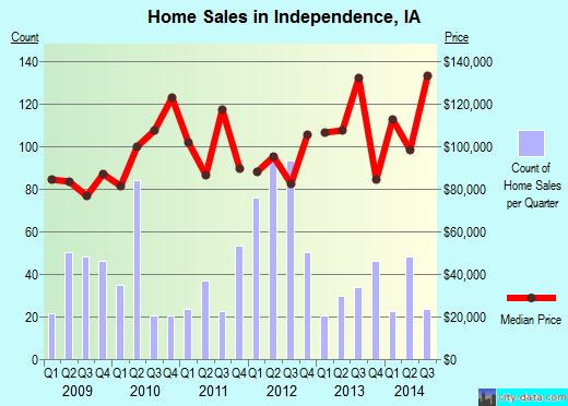 Independence,IA real estate house value index trend