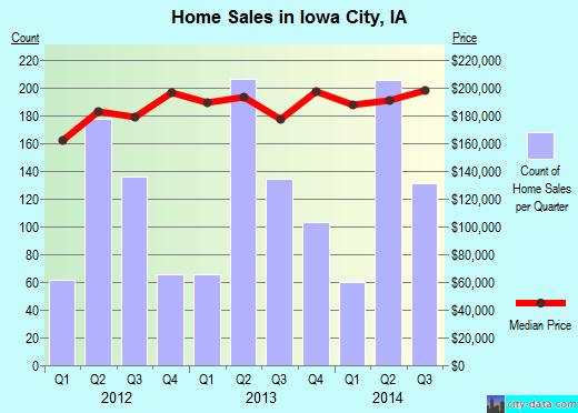 Iowa City,IA real estate house value index trend