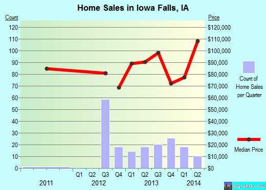 Iowa Falls,IA real estate house value index trend