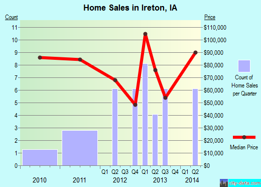 Ireton,IA real estate house value index trend