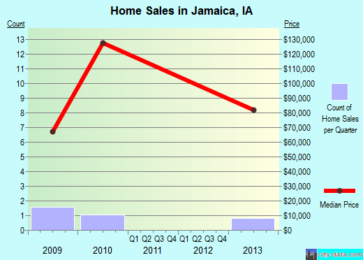 Jamaica,IA real estate house value index trend