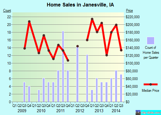 Janesville,IA real estate house value index trend