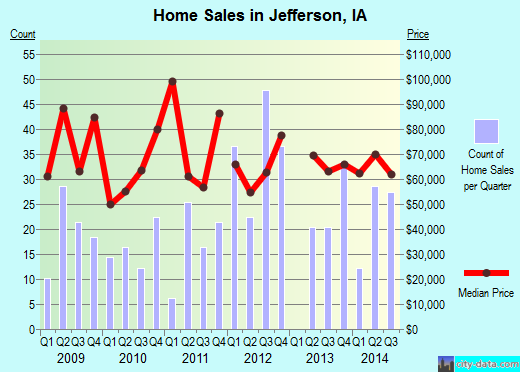 Jefferson,IA real estate house value index trend