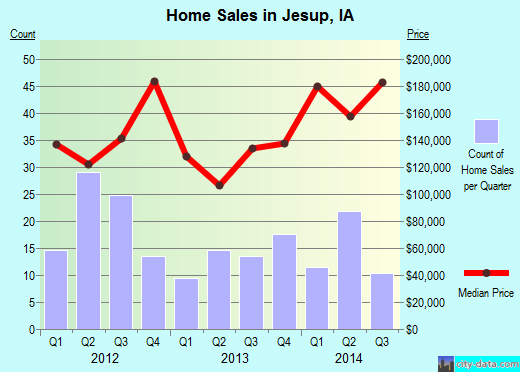 Jesup,IA real estate house value index trend