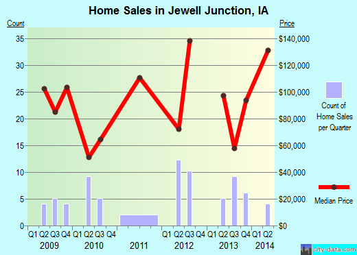 Jewell Junction,IA index of house prices