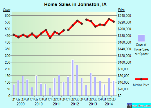 Johnston,IA real estate house value index trend
