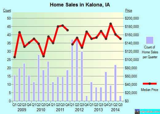 Kalona,IA real estate house value index trend