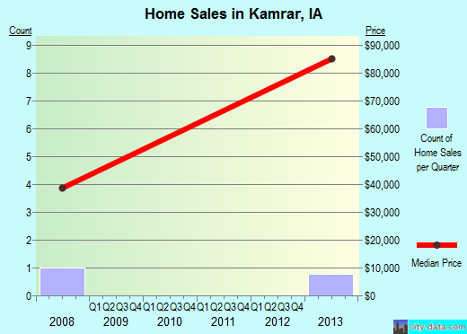Kamrar,IA real estate house value index trend