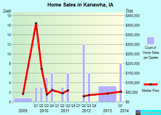 Kanawha,IA real estate house value index trend