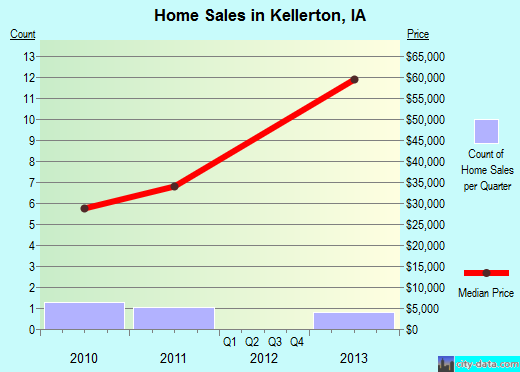 Kellerton,IA real estate house value index trend
