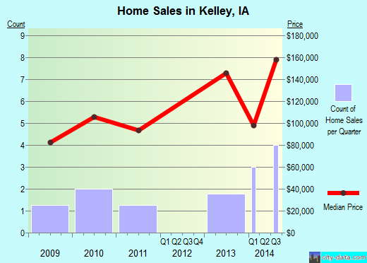 Kelley,IA real estate house value index trend