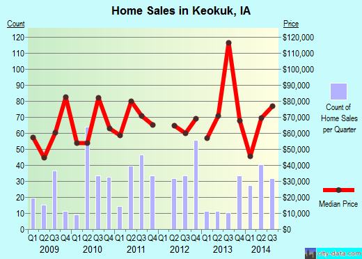 Keokuk,IA real estate house value index trend