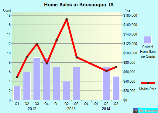Keosauqua,IA real estate house value index trend
