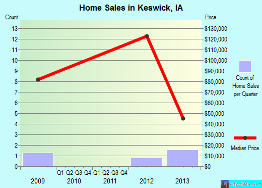 Keswick,IA real estate house value index trend