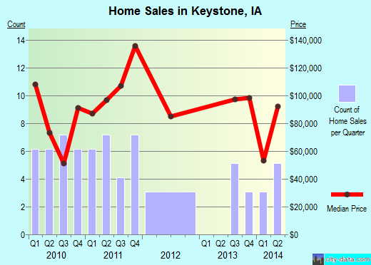 Keystone,IA real estate house value index trend