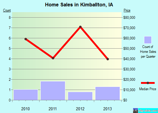 Kimballton,IA real estate house value index trend