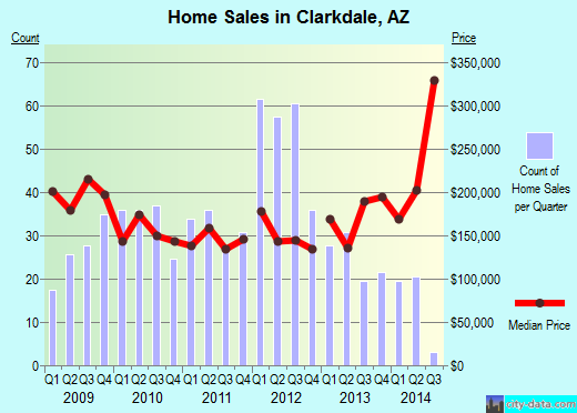 Clarkdale,AZ real estate house value index trend