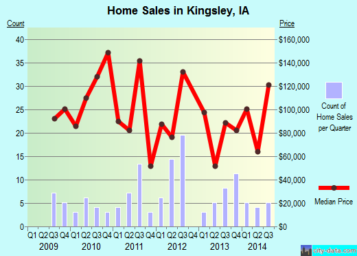 Kingsley,IA real estate house value index trend