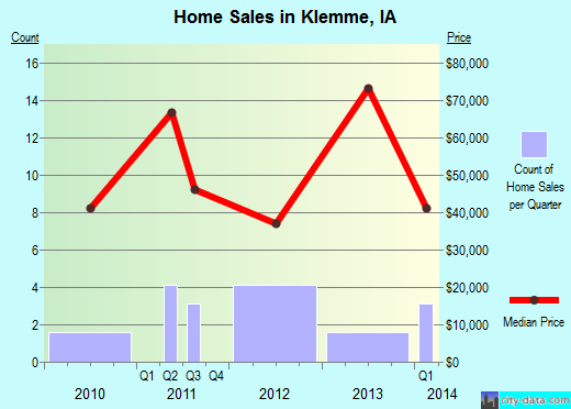 Klemme,IA real estate house value index trend