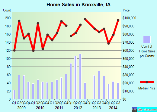 Knoxville,IA real estate house value index trend
