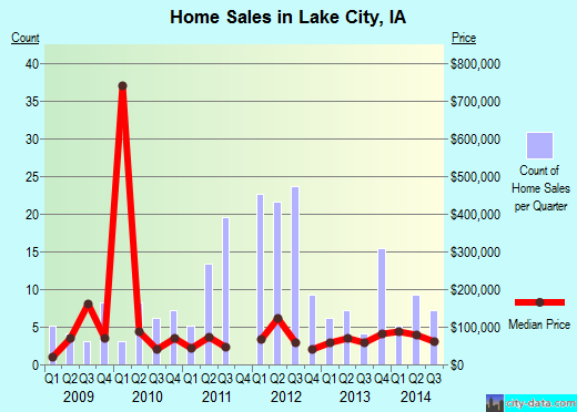 Lake City,IA real estate house value index trend