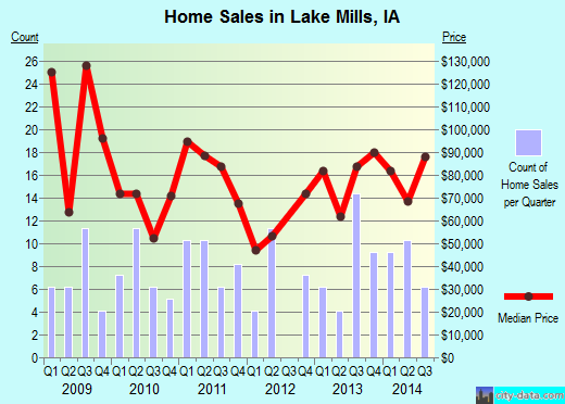 Lake Mills,IA real estate house value index trend