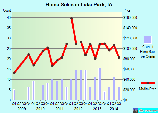 Lake Park,IA real estate house value index trend