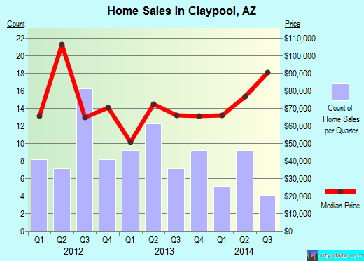 Claypool,AZ real estate house value index trend