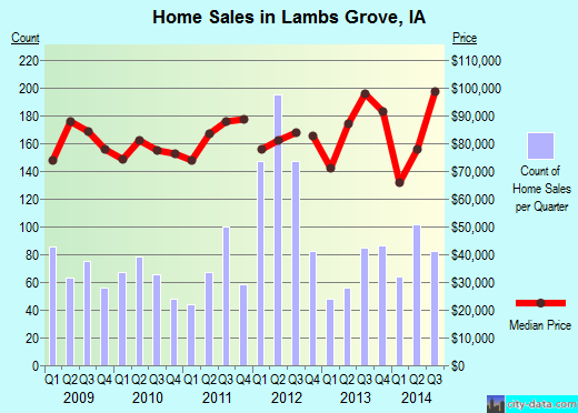 Lambs Grove,IA real estate house value index trend