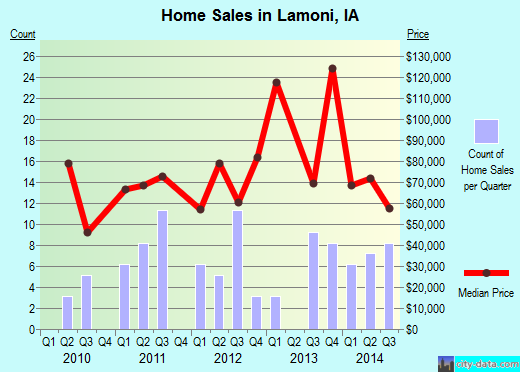 Lamoni,IA real estate house value index trend