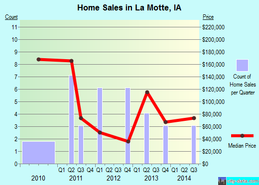 La Motte,IA real estate house value index trend