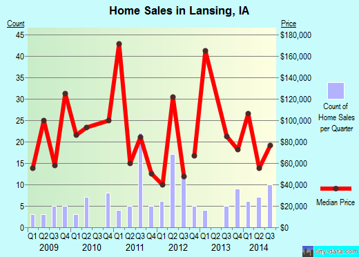 Lansing,IA real estate house value index trend