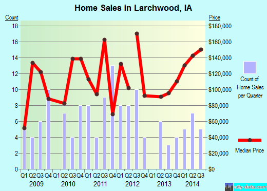 Larchwood,IA real estate house value index trend