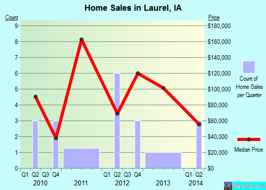 Laurel,IA real estate house value index trend