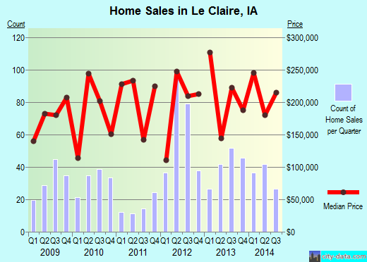 Le Claire,IA real estate house value index trend