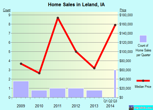 Leland,IA real estate house value index trend
