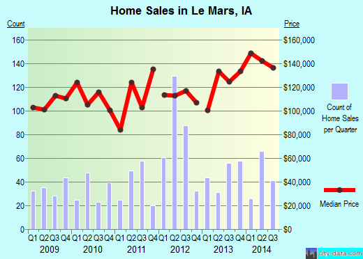 Le Mars,IA real estate house value index trend