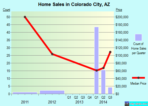 Colorado City,AZ real estate house value index trend