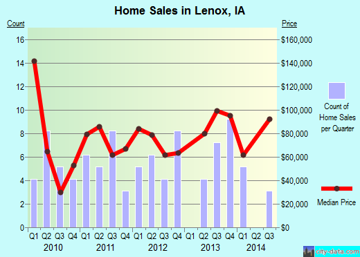 Lenox,IA real estate house value index trend