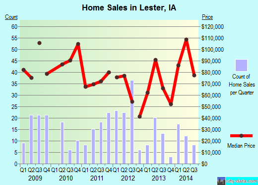 Lester,IA real estate house value index trend