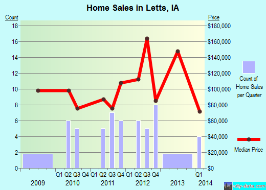 Letts,IA real estate house value index trend