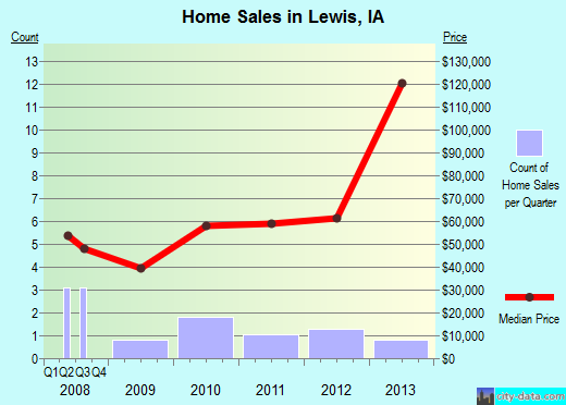 Lewis,IA real estate house value index trend