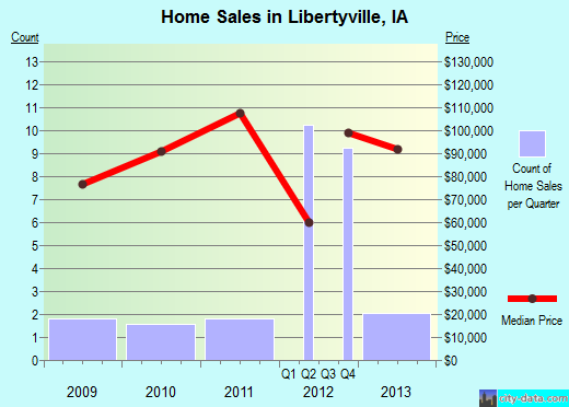 Libertyville,IA real estate house value index trend